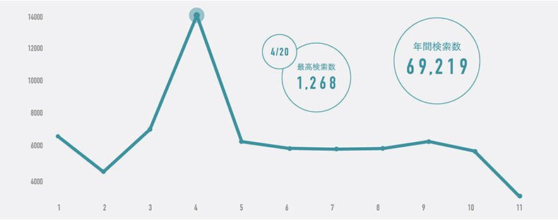 「me too」月別検索数グラフ 1日あたりの最高検索数は4月20日の1268。年間検索数は69219。