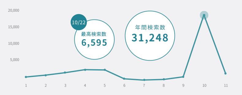 「enthronement」月別検索数グラフ 1日あたりの最高検索数は10月22日の6,595。年間検索数は31,248。